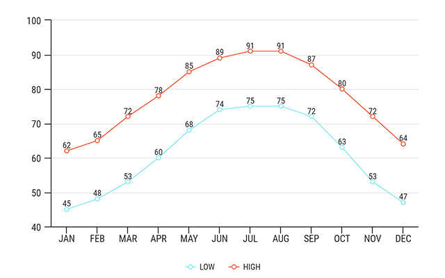 new orleans average temperatures