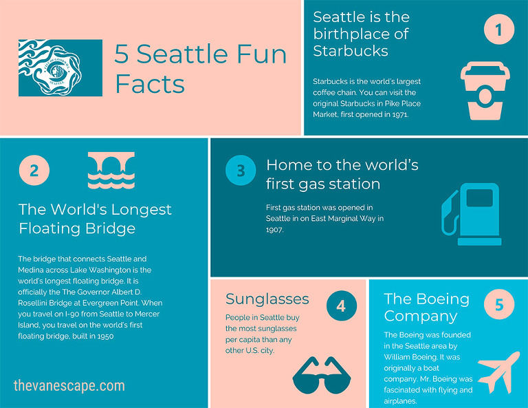 Seattle fun facts