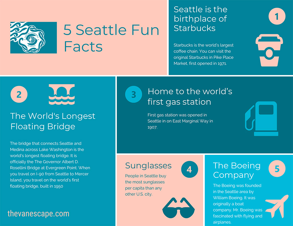Seattle fun facts