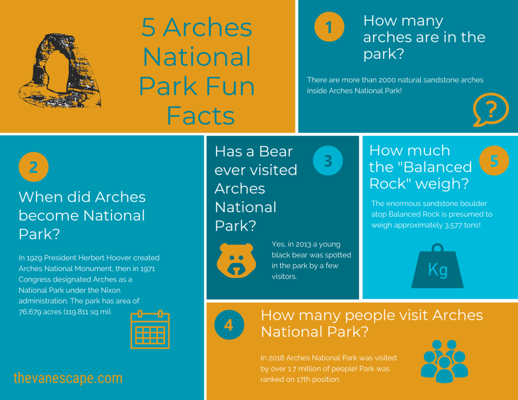 Arches National Park Fun Facts