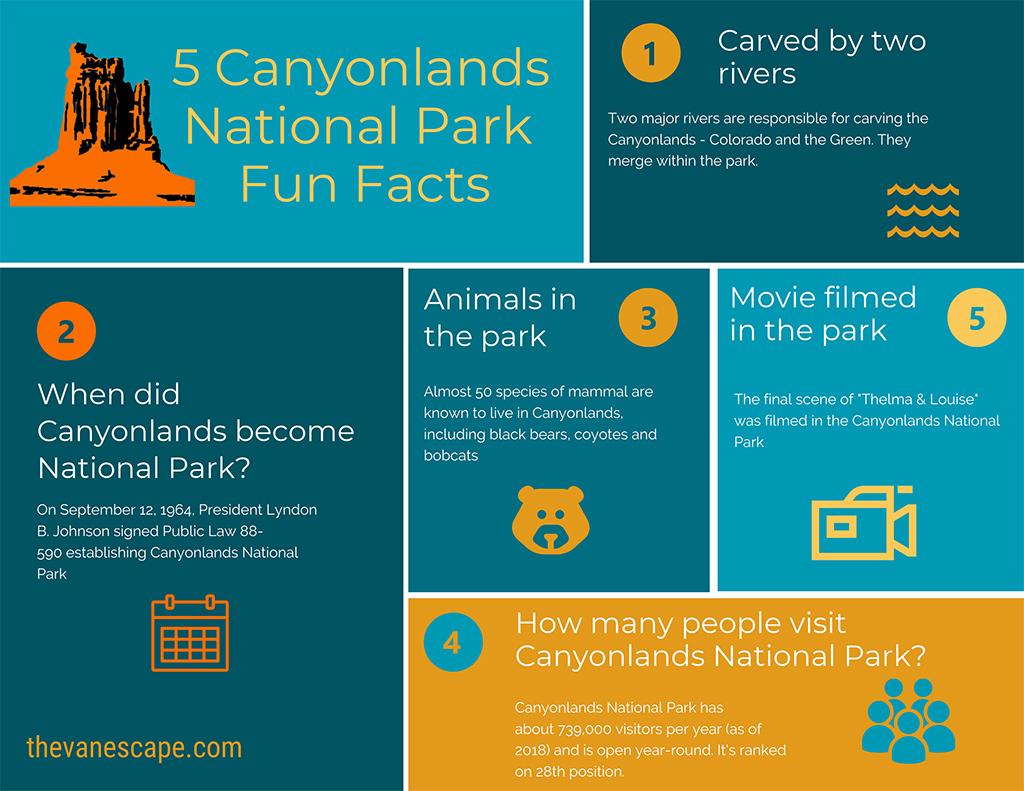 Canyonlands National Park Fun Facts