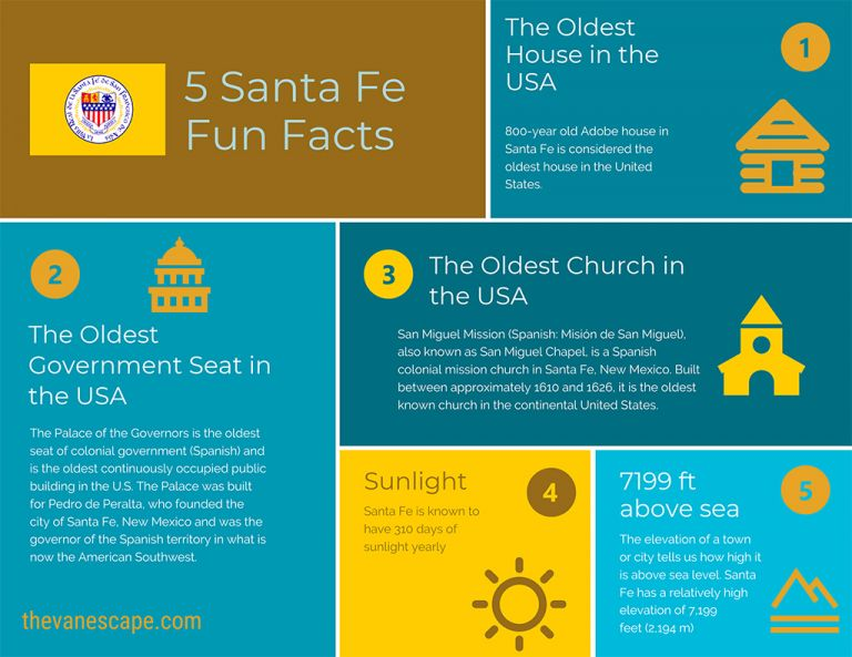 Santa Fe Fun Facts